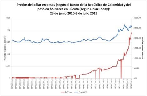 Fuentes Dolartoday Banco De La República Colombia Cálculos Propios