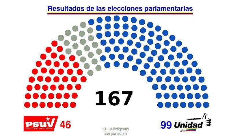 En Venezuela ha vencido la Unidad