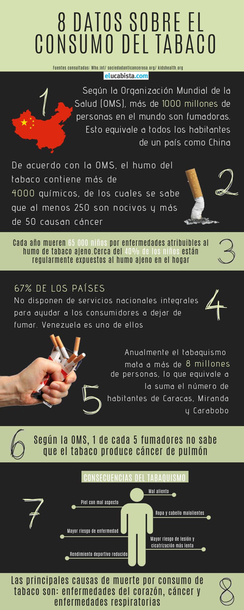 Consumo de tabaco y sus consecuencias