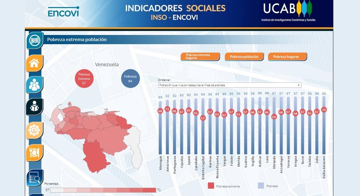 ENCOVI amplió su radio de análisis con indicadores municipalizados